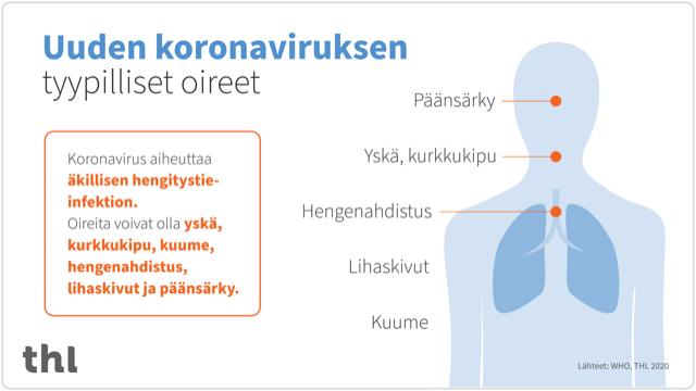 THL:n kuva koronaviruksen oireista, joita voivat olla yskä, kurkkukipu, kuume, hengenahdistus ja päänsärky.